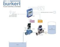 Burkert: Batch Control System ระบบตวงน้ำ