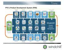 Software Data management ชื่อว่า Windchill ภายใต้แบรนด์ PTC<sup>®</sup>